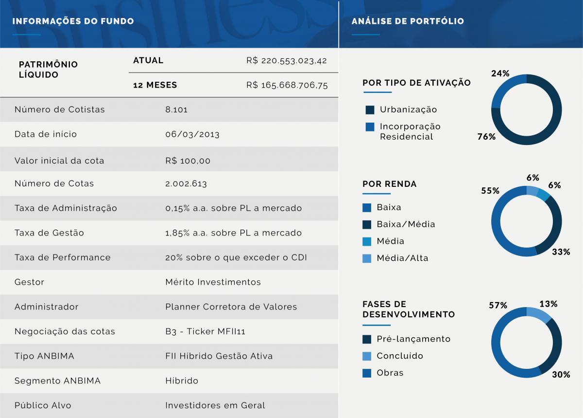 Informações do Fundo e Análise de Portfólio