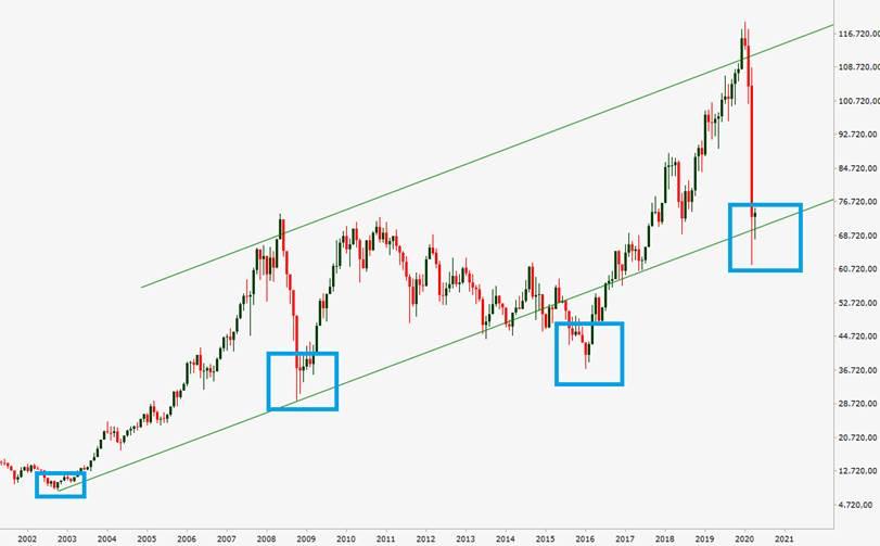 """A importância de comprar ações com o mercado """"barato"""""""