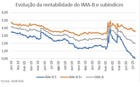 Taxas das NTN-Bs de curto prazo atingem mínima histórica