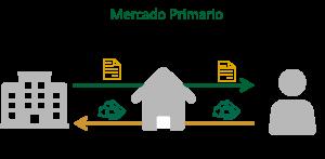Mercado primário